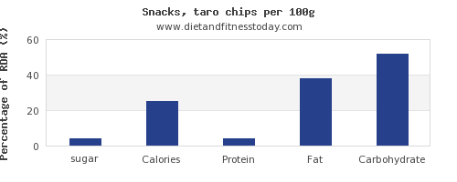 sugar and nutrition facts in chips per 100g