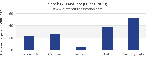vitamin b6 and nutrition facts in chips per 100g