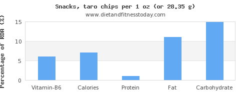 vitamin b6 and nutritional content in chips
