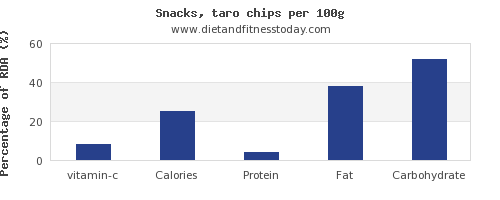 vitamin c and nutrition facts in chips per 100g