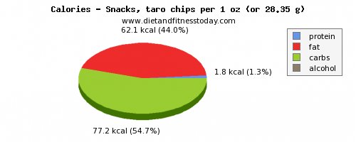 water, calories and nutritional content in chips