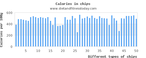 chips water per 100g