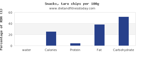 water and nutrition facts in chips per 100g