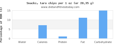 water and nutritional content in chips