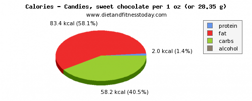arginine, calories and nutritional content in chocolate