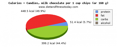 calcium, calories and nutritional content in chocolate