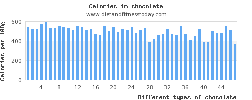 chocolate calcium per 100g