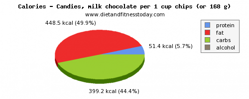 polyunsaturated fat, calories and nutritional content in chocolate