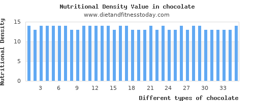 chocolate polyunsaturated fat per 100g