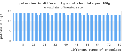potassium and nutritional content in chocolate