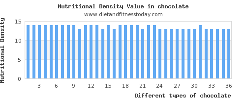 chocolate potassium per 100g