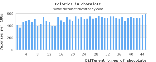 chocolate sugar per 100g