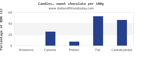 threonine and nutrition facts in chocolate per 100g