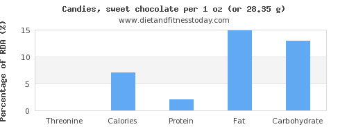 threonine and nutritional content in chocolate