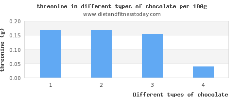 chocolate threonine per 100g