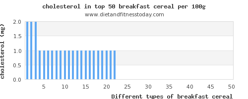 breakfast cereal cholesterol per 100g