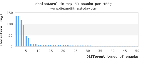 snacks cholesterol per 100g