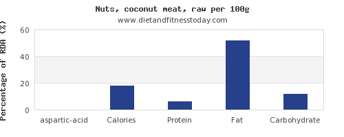 aspartic acid and nutrition facts in coconut meat per 100g