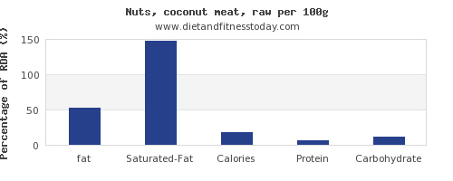 fat and nutrition facts in coconut meat per 100g
