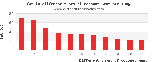 coconut meat fat per 100g