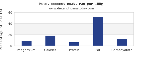 magnesium and nutrition facts in coconut meat per 100g