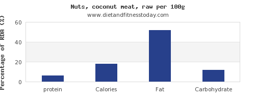 protein and nutrition facts in coconut meat per 100g