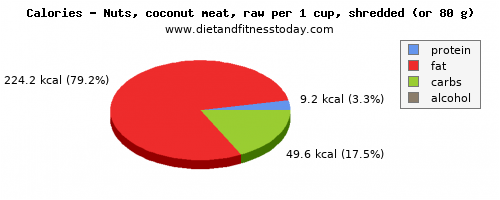 saturated fat, calories and nutritional content in coconut meat