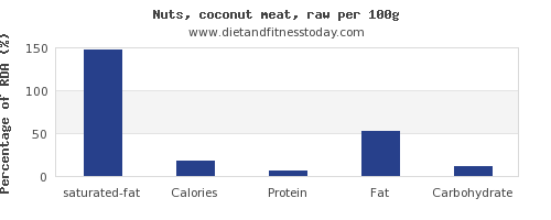 saturated fat and nutrition facts in coconut meat per 100g