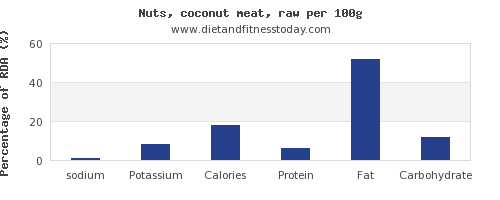sodium and nutrition facts in coconut meat per 100g