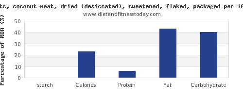 starch and nutrition facts in coconut meat per 100g