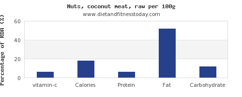 vitamin c and nutrition facts in coconut meat per 100g