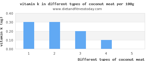 coconut meat vitamin k per 100g