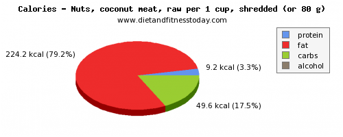 water, calories and nutritional content in coconut meat