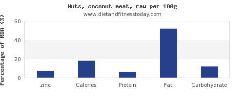 zinc and nutrition facts in coconut meat per 100g
