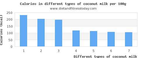 coconut milk nutritional value per 100g
