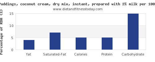 fat and nutrition facts in coconut milk per 100g