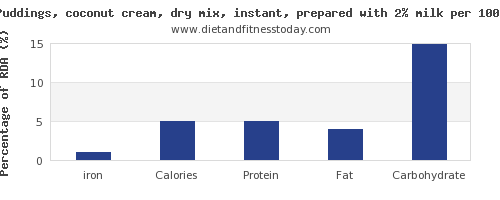 iron and nutrition facts in coconut milk per 100g