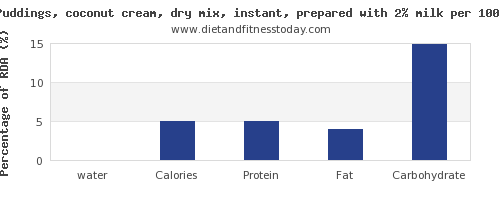 water and nutrition facts in coconut milk per 100g