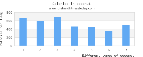 coconut aspartic acid per 100g