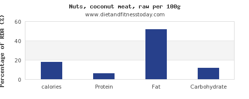 calories and nutrition facts in coconut per 100g