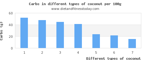 coconut nutritional value per 100g