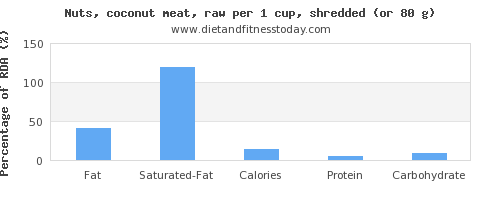 fat and nutritional content in coconut