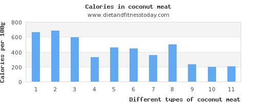 coconut meat aspartic acid per 100g