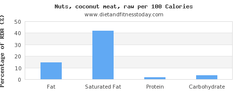 fat and nutrition facts in coconut meat per 100 calories
