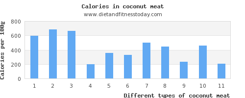 coconut meat iron per 100g