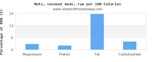 magnesium and nutrition facts in coconut meat per 100 calories