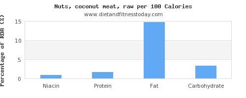niacin and nutrition facts in coconut meat per 100 calories