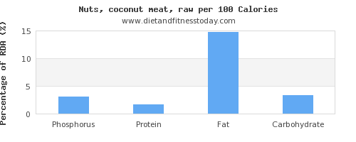 phosphorus and nutrition facts in coconut meat per 100 calories
