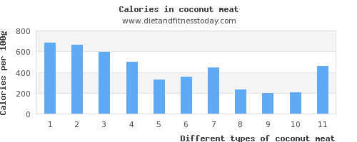 coconut meat polyunsaturated fat per 100g