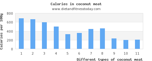 coconut meat saturated fat per 100g